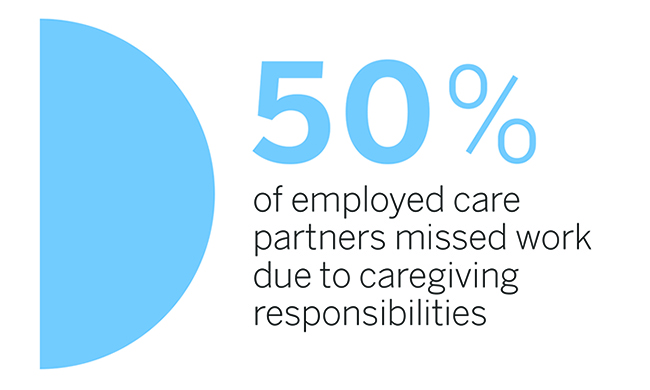 Missed work infographic illustrating 50% of employed care partners missed work due to caregiving responsibilities
